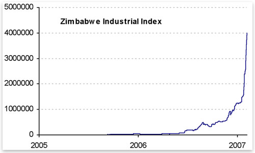 the rise on the economy of zimbabwe In the kingdom of mutapa they made a living through their economy the rulers were able to mine gold from rivers and streams that were found nearby their empire.