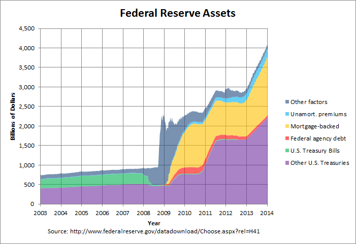 US Dollar May Decline as Demand for Federal Reserve Swaps ... |Federal Reserve Balance Sheet Duration