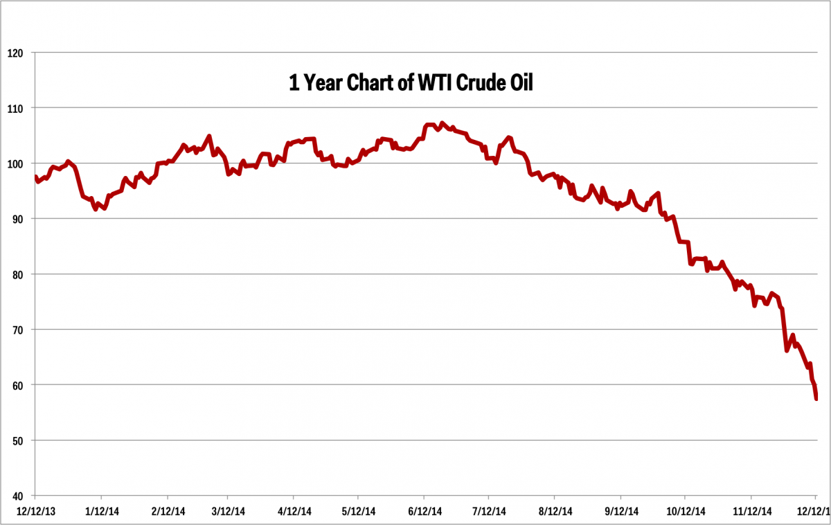 Crude Oil Quote Crude Oil Quote Amusing Why Is Us Oil Consumption Lower Better