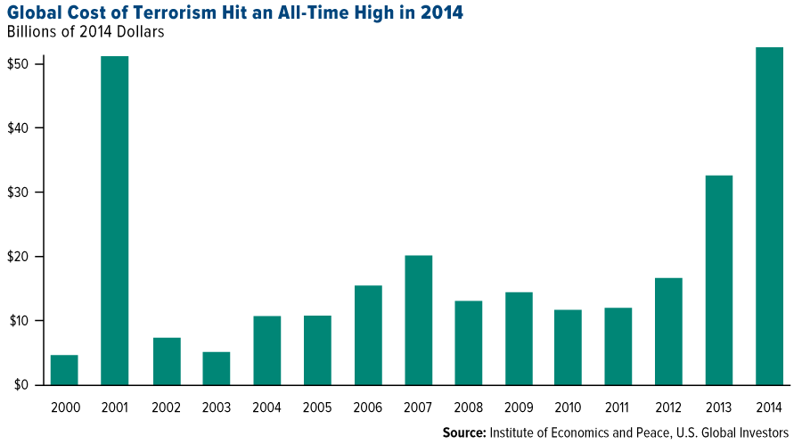 COMM-global-cost-terrorism-hit-all-time-high-in-2014-03242016-lg